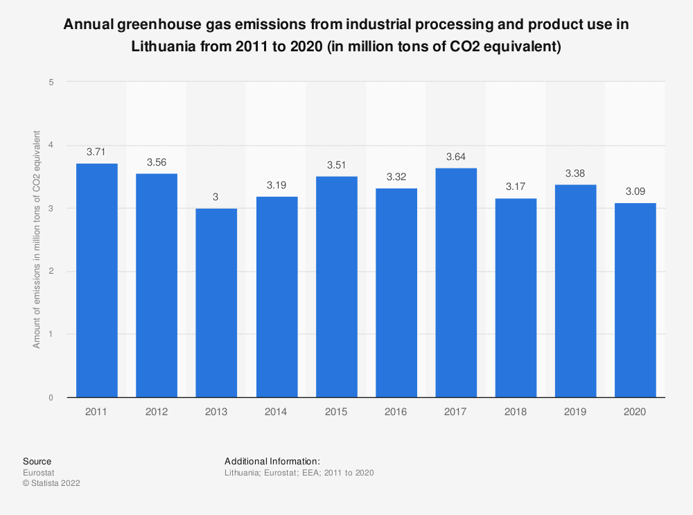 Statistic: Annual greenhouse gas emissions from industrial processing and product use in Lithuania from 2005 to 2014 (in million tons of CO2 equivalent)  | Statista