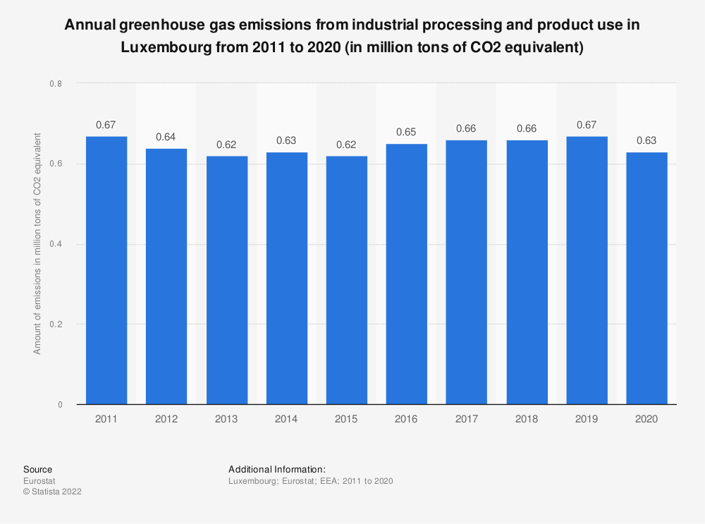 Statistic: Annual greenhouse gas emissions from industrial processing and product use in Luxembourg from 2005 to 2014 (in million tons of CO2 equivalent)    Statista