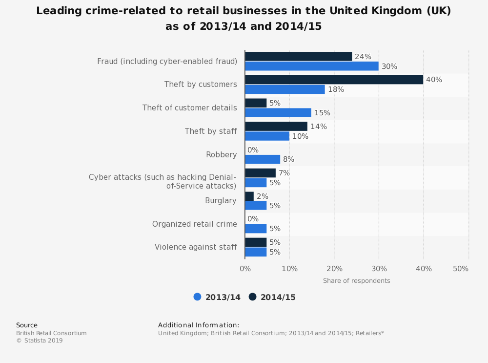 Statistic: Leading crime-related to retail businesses in the United Kingdom (UK) as of 2013/14 and 2014/15 | Statista