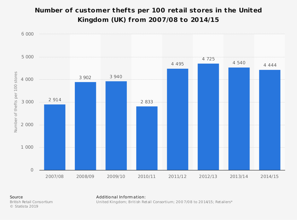 Statistic: Number of customer thefts per 100 retail stores in the United Kingdom (UK)  from 2007/08 to 2014/15 | Statista