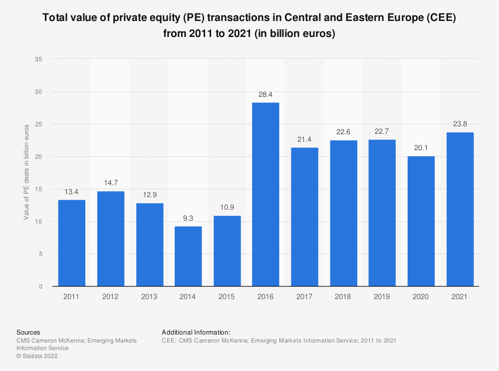 Statistic: Total value of private equity (PE) transactions in Central and Eastern Europe (CEE) from 2011 to 2017 (in billion euros)   Statista