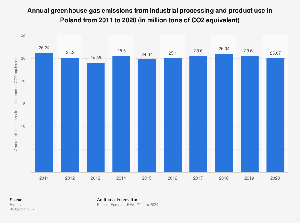 Statistic: Annual greenhouse gas emissions from industrial processing and product use in Poland from 2005 to 2014 (in million tons of CO2 equivalent)  | Statista
