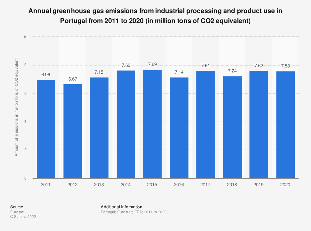Statistic: Annual greenhouse gas emissions from industrial processing and product use in Portugal from 2008 to 2017 (in million tons of CO2 equivalent)  | Statista