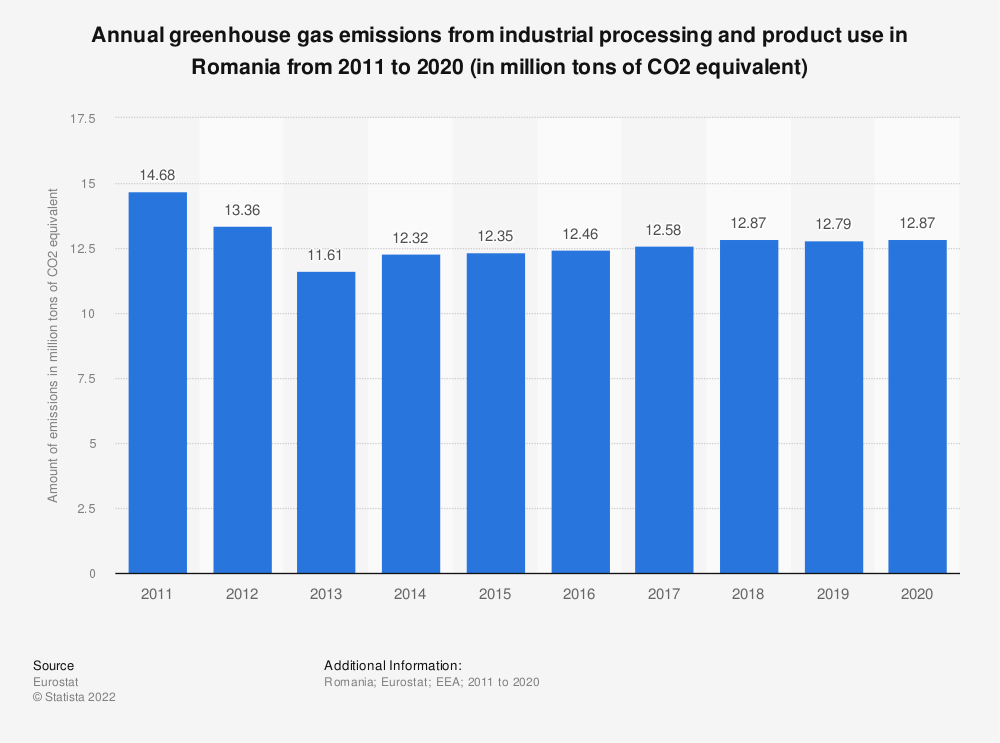 Statistic: Annual greenhouse gas emissions from industrial processing and product use in Romania from 2008 to 2017 (in million tons of CO2 equivalent)  | Statista