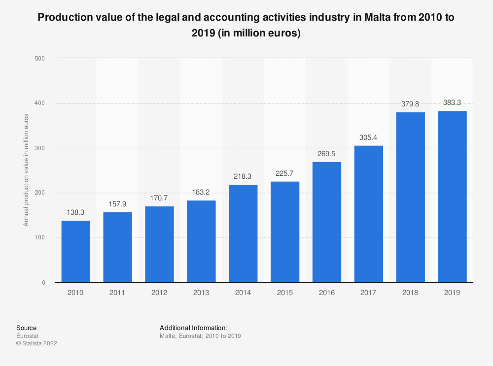 Statistic: Production value of the legal and accounting activities industry in Malta from 2008 to 2016 (in million euros) | Statista