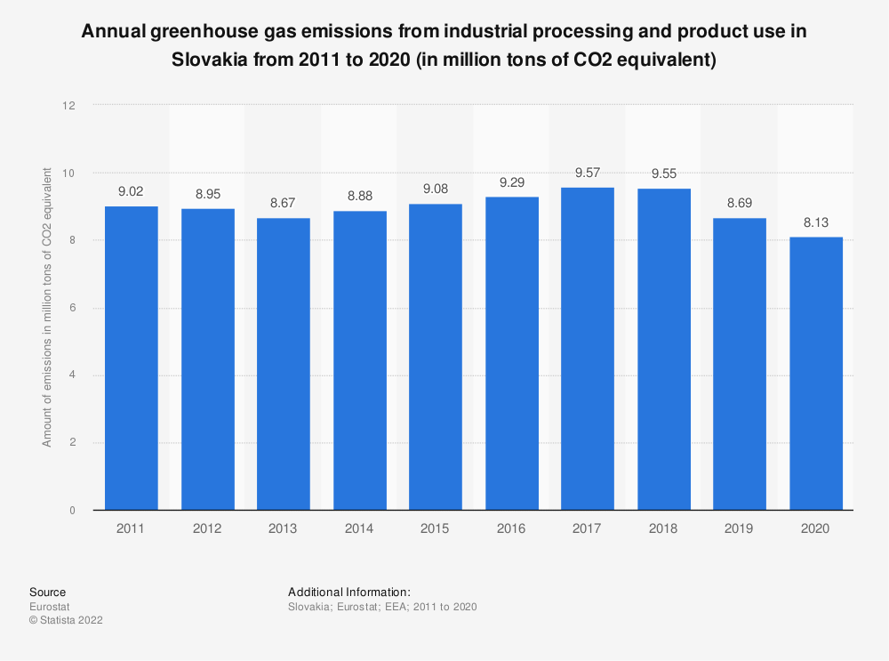 Statistic: Annual greenhouse gas emissions from industrial processing and product use in Slovakia from 2005 to 2014 (in million tons of CO2 equivalent)  | Statista