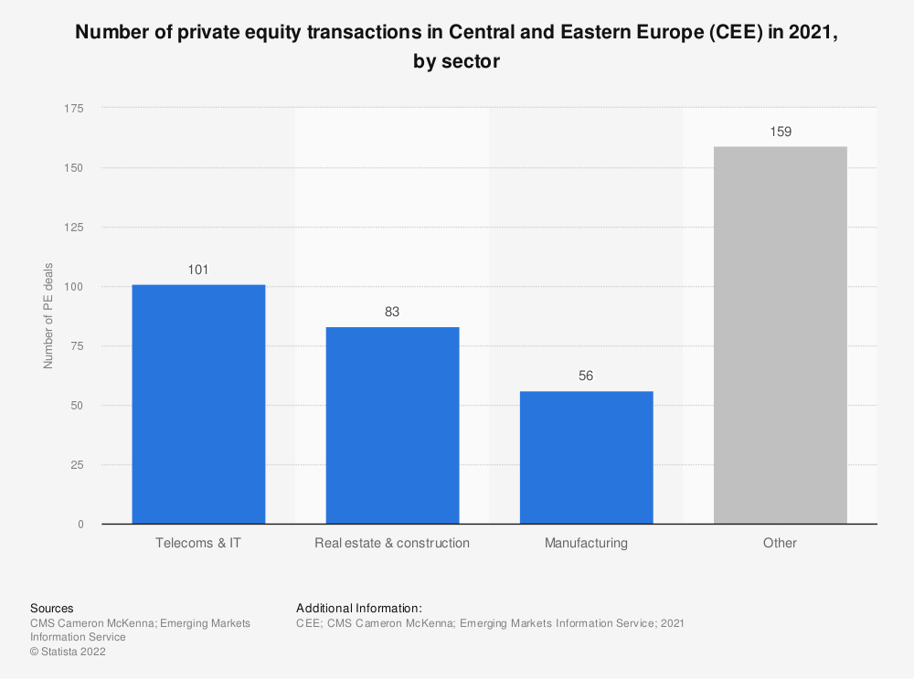 Statistic: Number of private equity transactions in Central and Eastern Europe (CEE) in 2020, by sector | Statista
