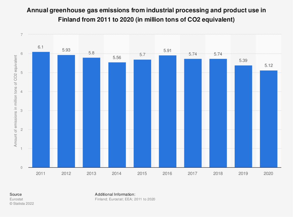Statistic: Annual greenhouse gas emissions from industrial processing and product use in Finland from 2005 to 2014 (in million tons of CO2 equivalent)  | Statista