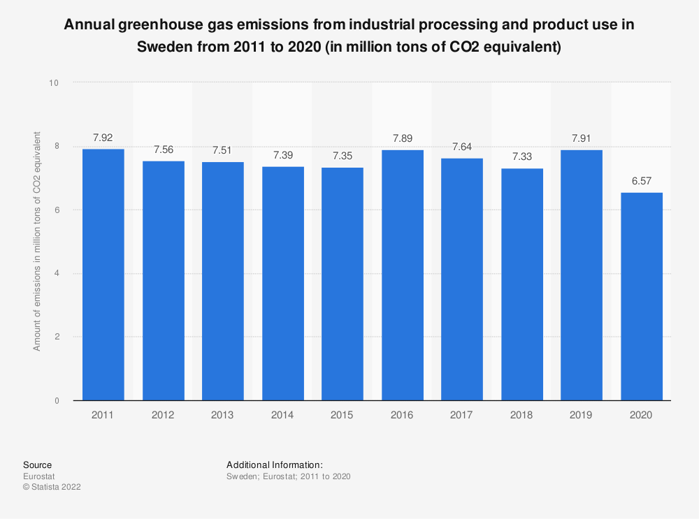 Statistic: Annual greenhouse gas emissions from industrial processing and product use in Sweden from 2008 to 2017 (in million tons of CO2 equivalent) | Statista