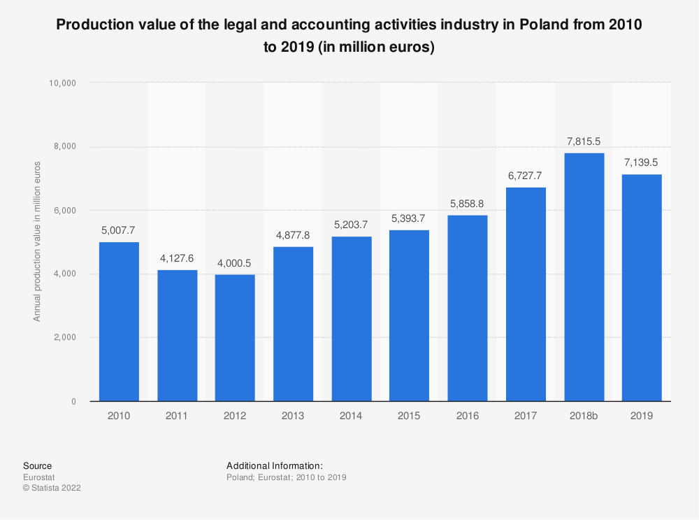 Statistic: Production value of the legal and accounting activities industry in Poland from 2008 to 2016 (in million euros) | Statista