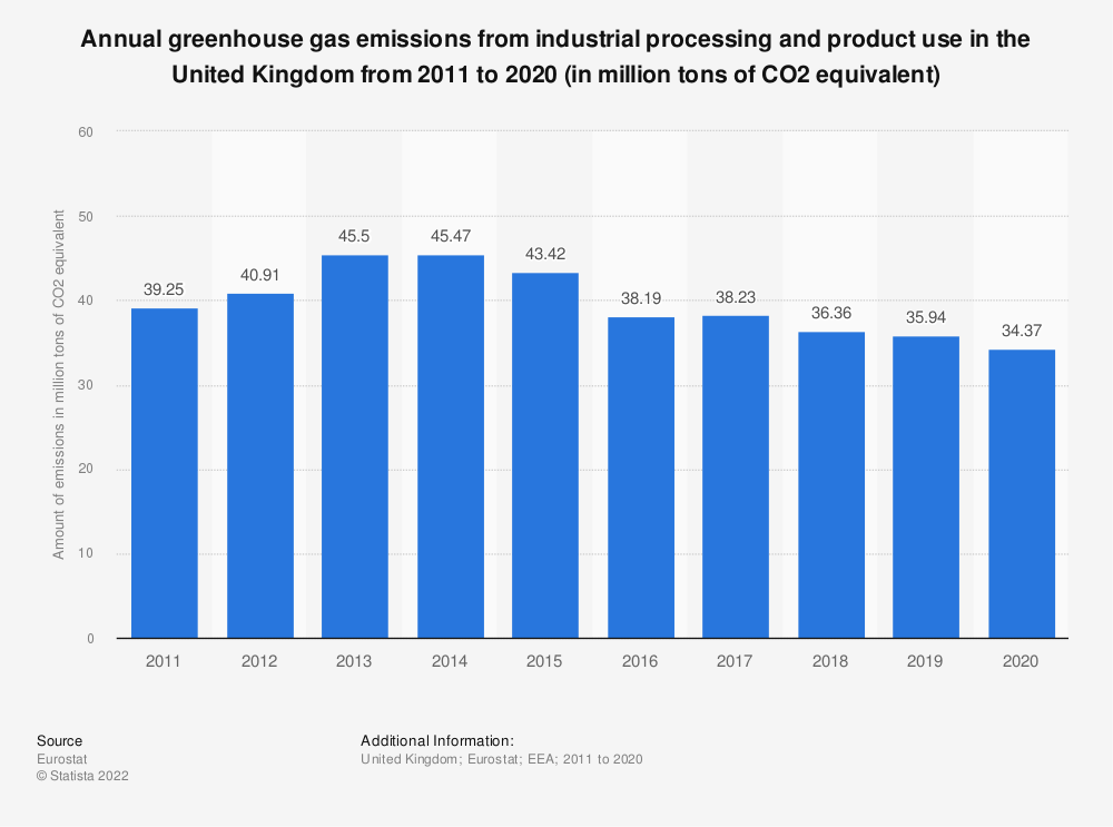 Statistic: Annual greenhouse gas emissions from industrial processing and product use in the United Kingdom from 2005 to 2014 (in million tons of CO2 equivalent) | Statista