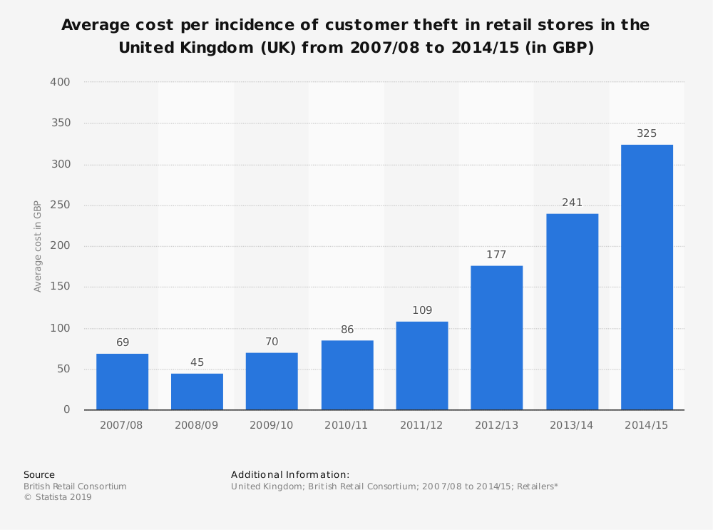 Statistic: Average cost per incidence of customer theft in retail stores in the United Kingdom (UK) from 2007/08 to 2014/15 (in GBP) | Statista