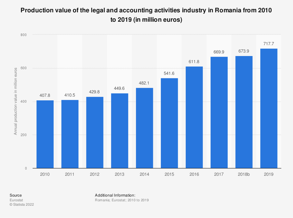 Statistic: Production value of the legal and accounting activities industry in Romania from 2008 to 2016 (in million euros) | Statista