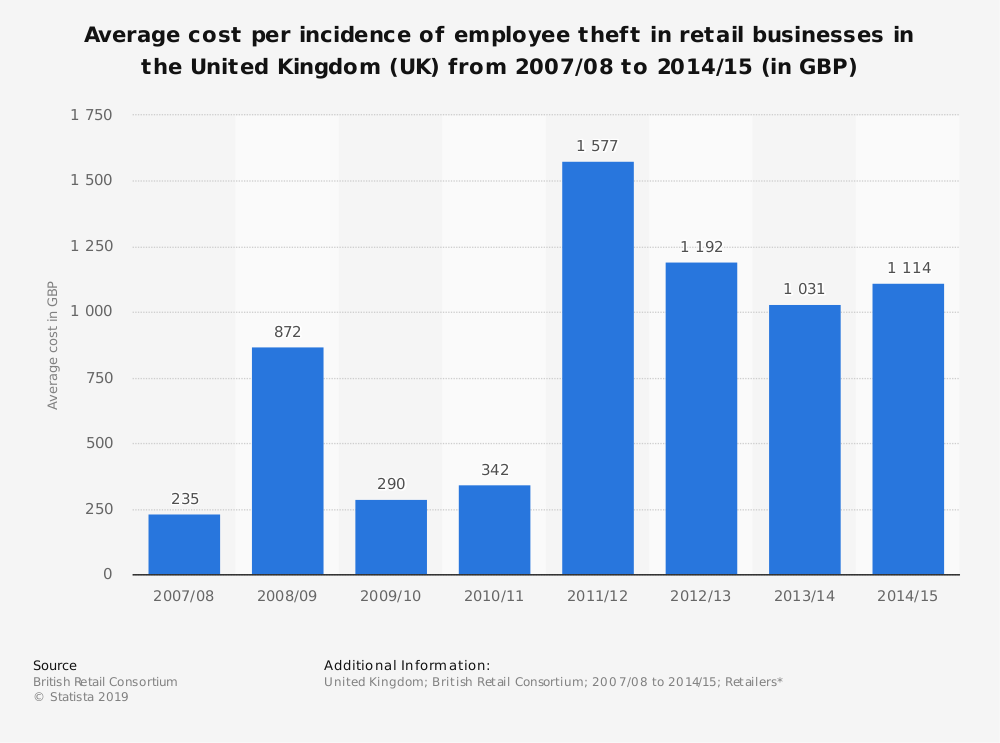 Statistic: Average cost per incidence of employee theft in retail businesses in the United Kingdom (UK) from 2007/08 to 2014/15 (in GBP) | Statista