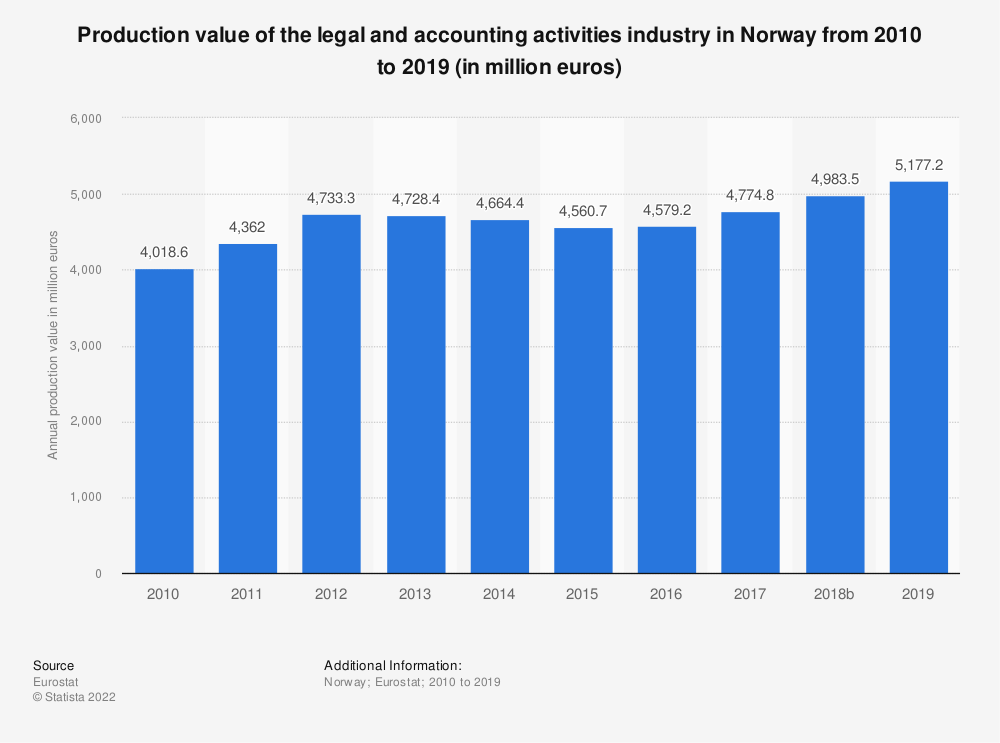 Statistic: Production value of the legal and accounting activities industry in Norway from 2008 to 2016 (in million euros) | Statista
