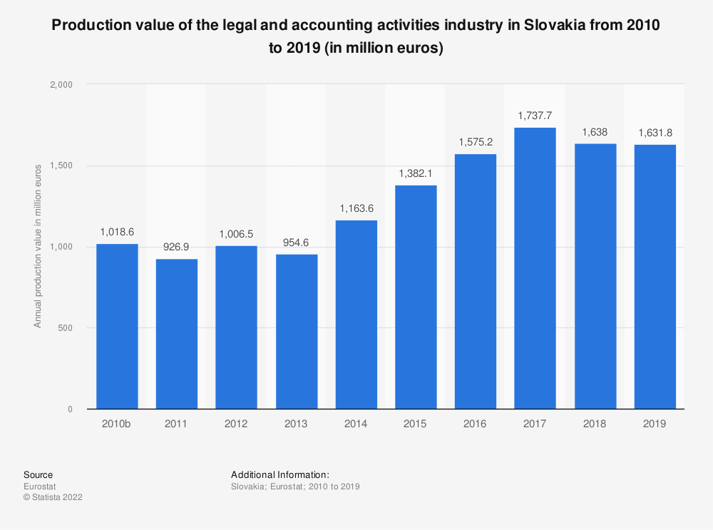 Statistic: Production value of the legal and accounting activities industry in Slovakia from 2008 to 2016 (in million euros) | Statista