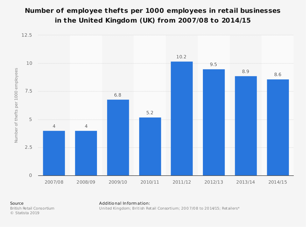 Statistic: Number of employee thefts per 1000 employees in retail businesses in the United Kingdom (UK) from 2007/08 to 2014/15 | Statista