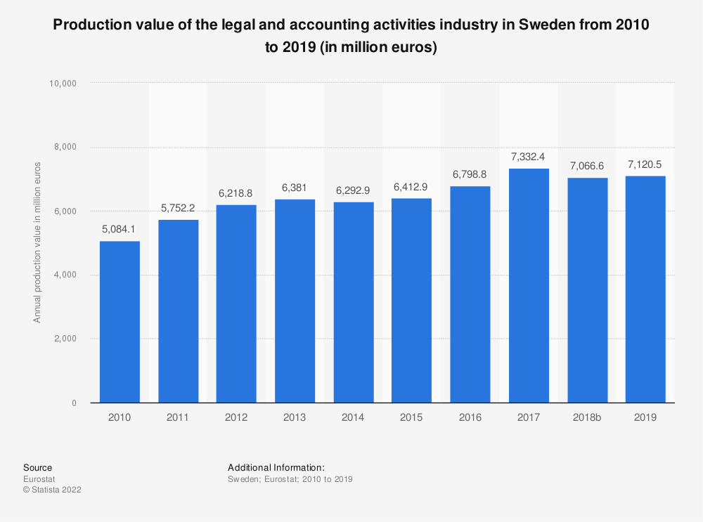 Statistic: Production value of the legal and accounting activities industry in Sweden from 2008 to 2016 (in million euros) | Statista