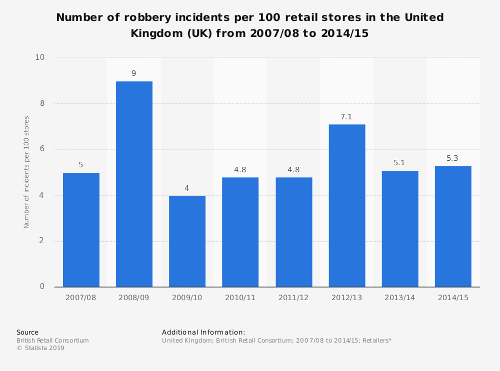 Statistic: Number of robbery incidents per 100 retail stores in the United Kingdom (UK)  from 2007/08 to 2014/15 | Statista