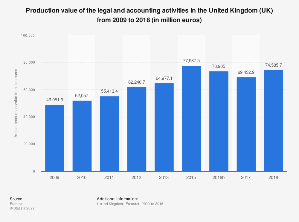 Statistic: Production value of the legal and accounting activities in the United Kingdom (UK) from 2008 to 2016 (in million euros) | Statista