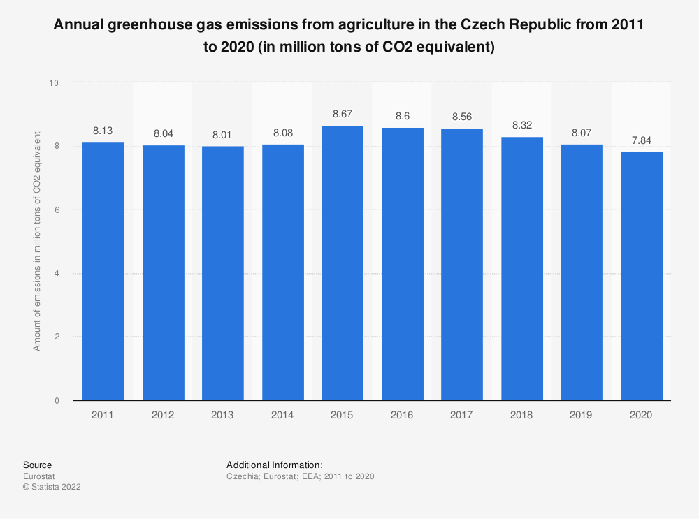 Statistic: Annual greenhouse gas emissions from agriculture in the Czech Republic from 2008 to 2017 (in million tons of CO2 equivalent)  | Statista