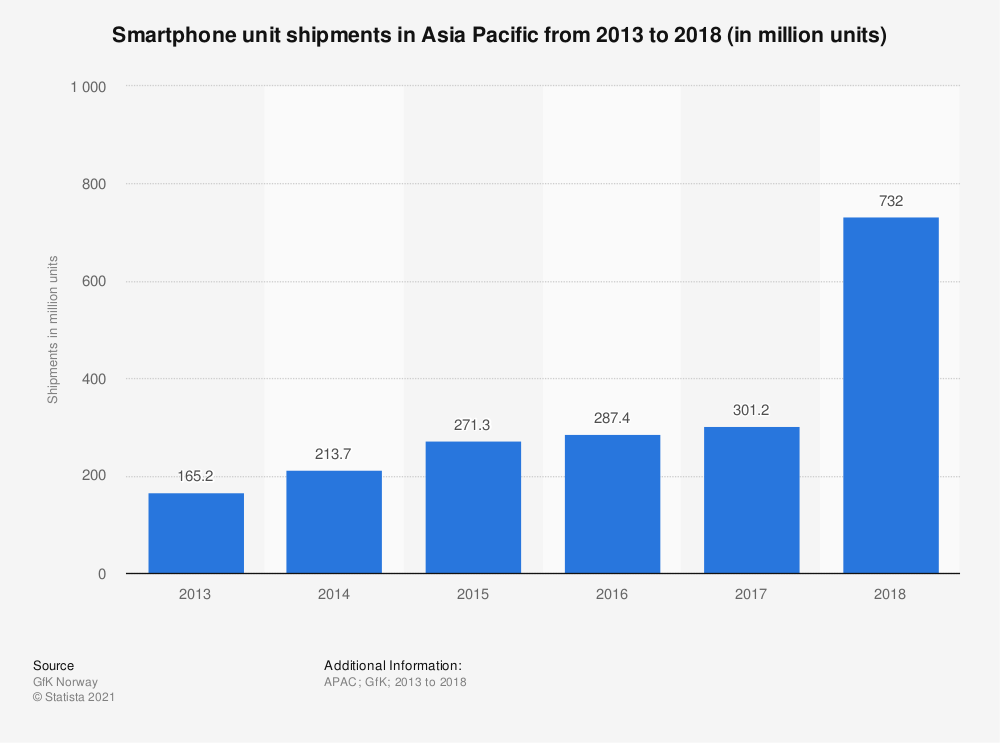 Statistic: Smartphone unit shipments in Asia Pacific from 2013 to 2018 (in million units) | Statista