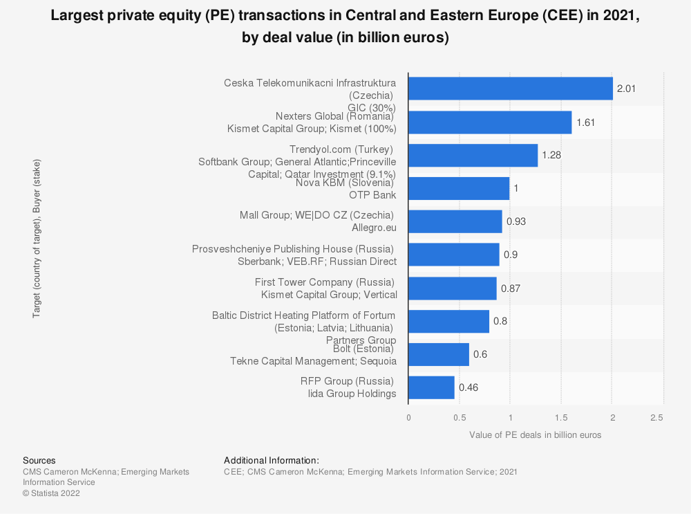 Statistic: Largest private equity (PE) transactions in Central and Eastern Europe (CEE) in 2018, by deal value (in million euros) | Statista
