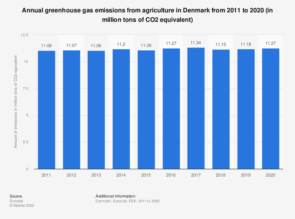 Statistic: Annual greenhouse gas emissions from agriculture in Denmark from 2008 to 2017 (in million tons of CO2 equivalent)  | Statista