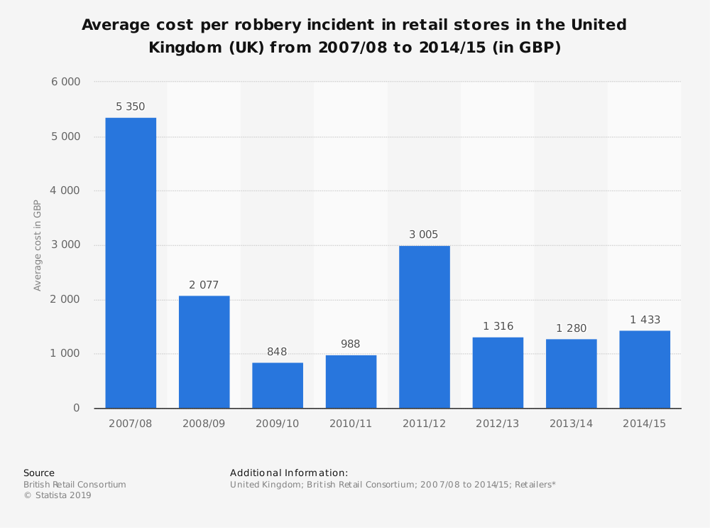 Statistic: Average cost per robbery incident in retail stores in the United Kingdom (UK)  from 2007/08 to 2014/15 (in GBP) | Statista
