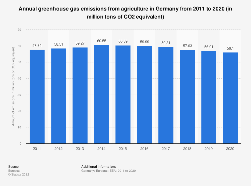 Statistic: Annual greenhouse gas emissions from agriculture in Germany from 2008 to 2017 (in million tons of CO2 equivalent)  | Statista