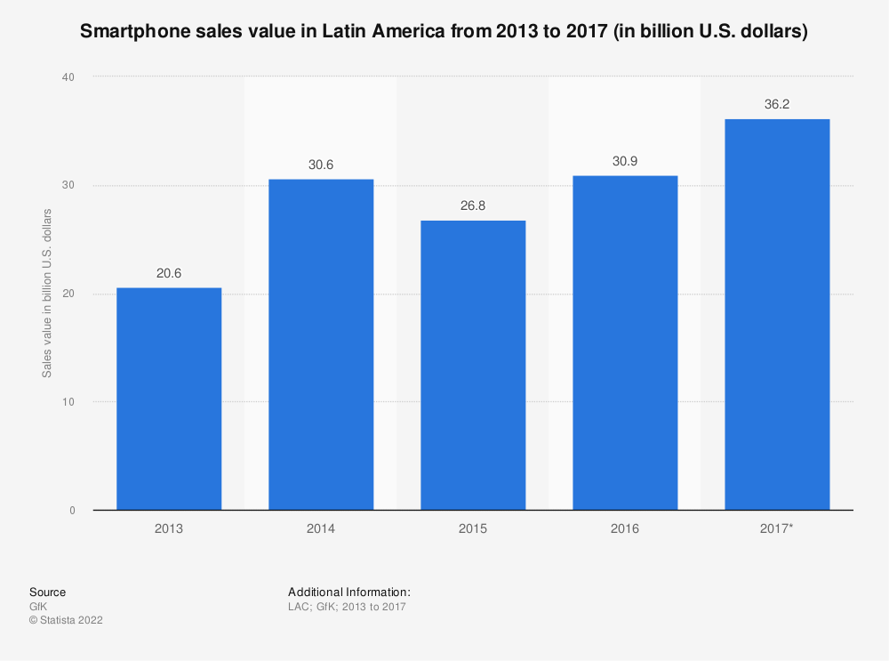 Statistic: Smartphone sales value in Latin America from 2013 to 2017 (in billion U.S. dollars) | Statista