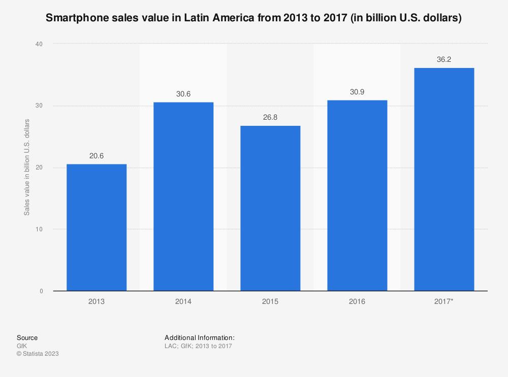 Statistic: Smartphone sales value in Latin America from 2013 to 2017 (in billion U.S. dollars) | Statista