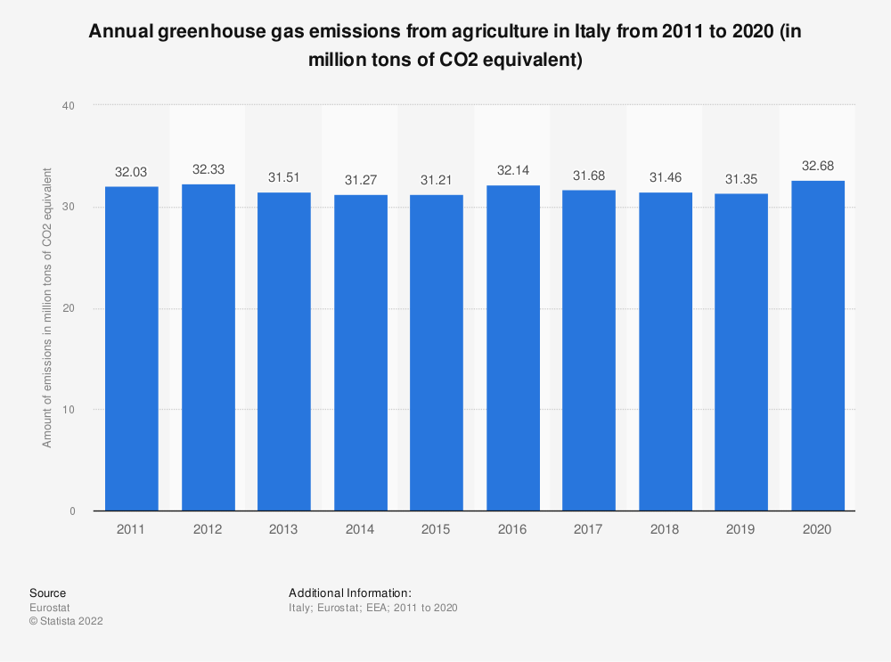 Statistic: Annual greenhouse gas emissions from agriculture in Italy from 2008 to 2017 (in million tons of CO2 equivalent)  | Statista