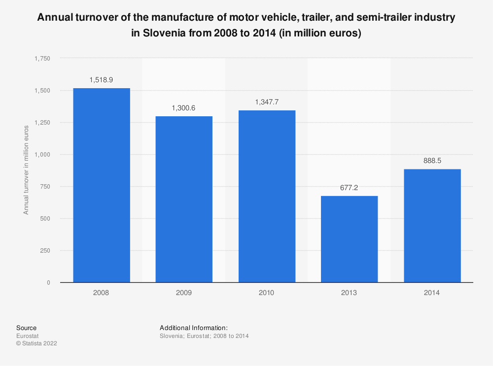 Statistic: Annual turnover of the manufacture of motor vehicle, trailer and semi-trailer industry in Slovenia from 2008 to 2015 (in million euros) | Statista