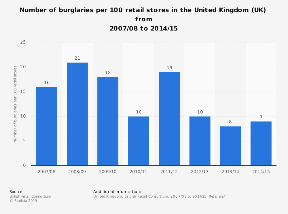 Statistic: Number of burglaries per 100 retail stores in the United Kingdom (UK)  from 2007/08 to 2014/15 | Statista