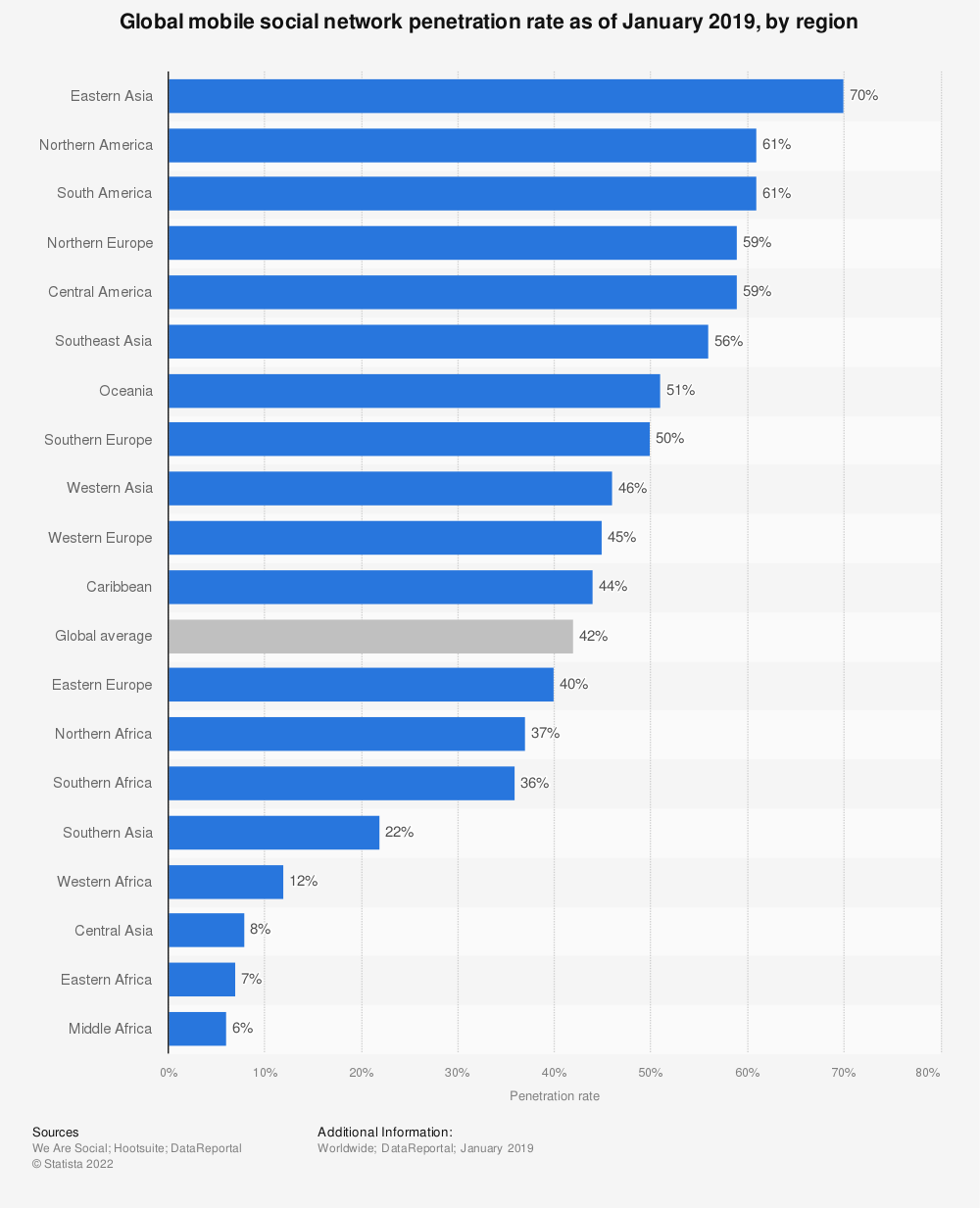Statistic: Global mobile social network penetration rate as of January 2019, by region | Statista