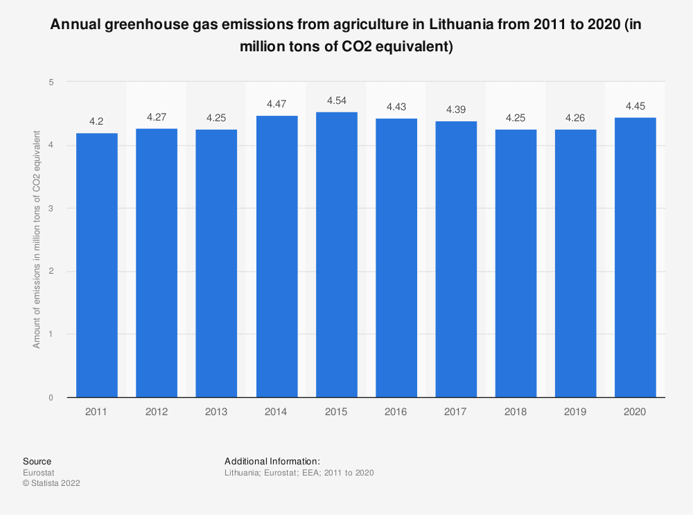 Statistic: Annual greenhouse gas emissions from agriculture in Lithuania from 2008 to 2017 (in million tons of CO2 equivalent)  | Statista