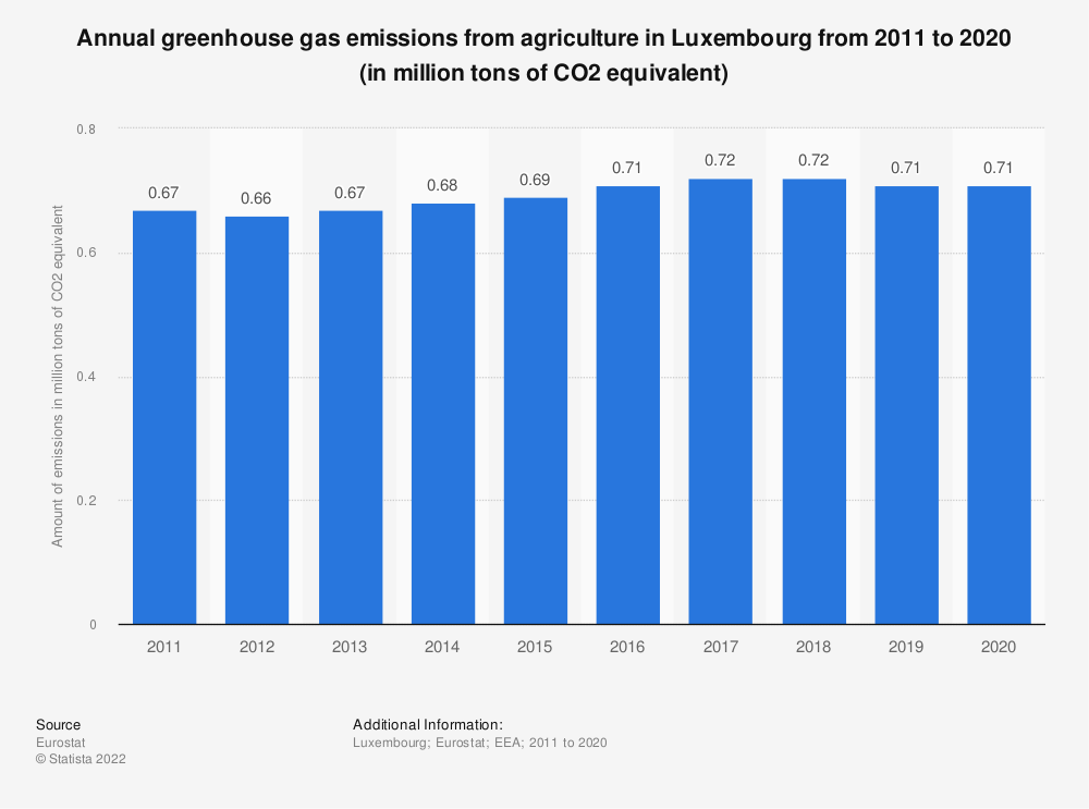 Statistic: Annual greenhouse gas emissions from agriculture in Luxembourg from 2005 to 2014 (in million tons of CO2 equivalent)  | Statista