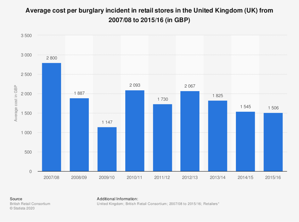 Statistic: Average cost per burglary incident in retail stores in the United Kingdom (UK)  from 2007/08 to 2015/16 (in GBP) | Statista