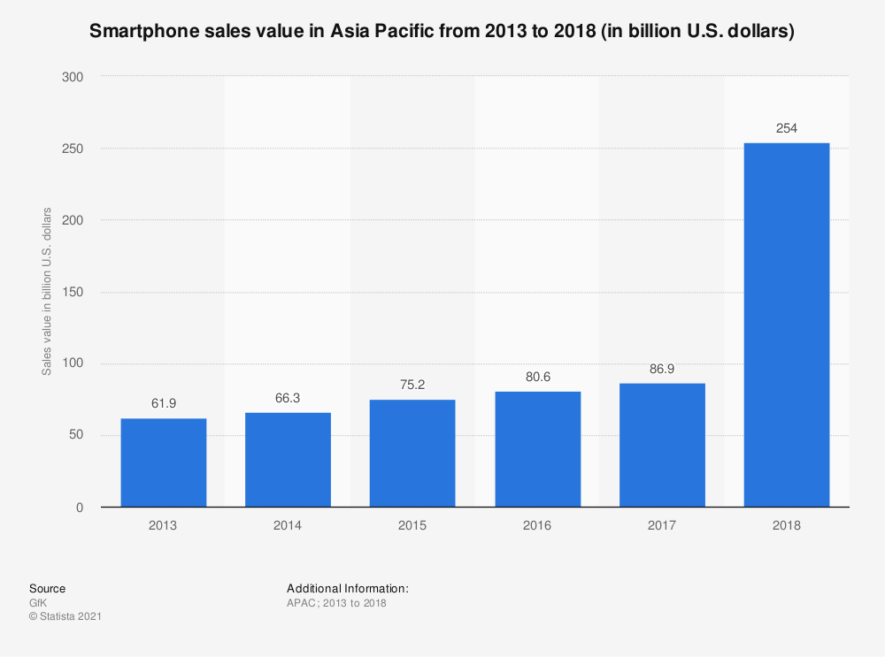 Statistic: Smartphone sales value in Asia Pacific from 2013 to 2018 (in billion U.S. dollars) | Statista