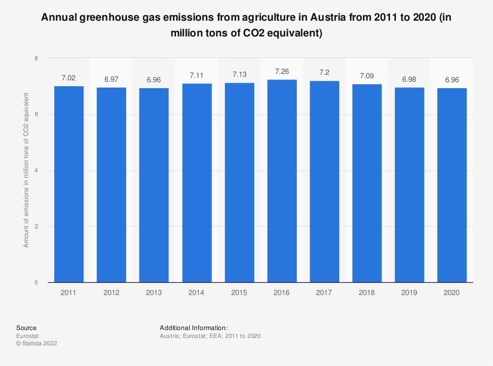 Statistic: Annual greenhouse gas emissions from agriculture in Austria from 2005 to 2014 (in million tons of CO2 equivalent)  | Statista