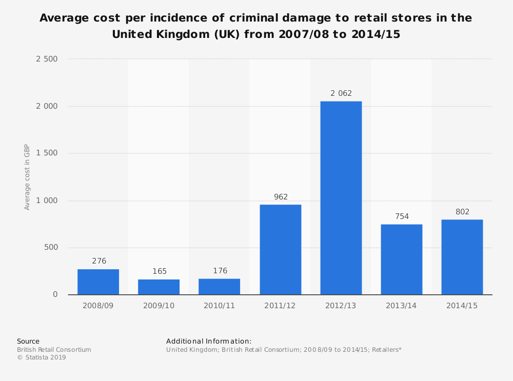 Statistic: Average cost per incidence of criminal damage to retail stores in the United Kingdom (UK)  from 2007/08 to 2014/15 | Statista