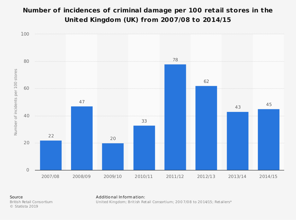 Statistic: Number of incidences of criminal damage per 100 retail stores in the United Kingdom (UK)  from 2007/08 to 2014/15 | Statista