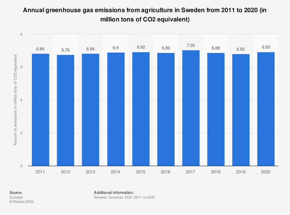 Statistic: Annual greenhouse gas emissions from agriculture in Sweden from 2008 to 2017 (in million tons of CO2 equivalent)  | Statista