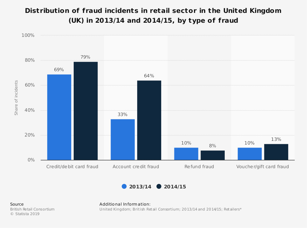 Statistic: Distribution of fraud incidents in retail sector in the United Kingdom (UK) in 2013/14 and 2014/15, by type of fraud | Statista