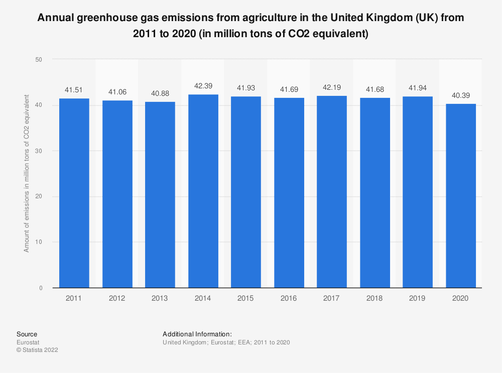 Statistic: Annual greenhouse gas emissions from agriculture in the United Kingdom (UK) from 2005 to 2014 (in million tons of CO2 equivalent)  | Statista