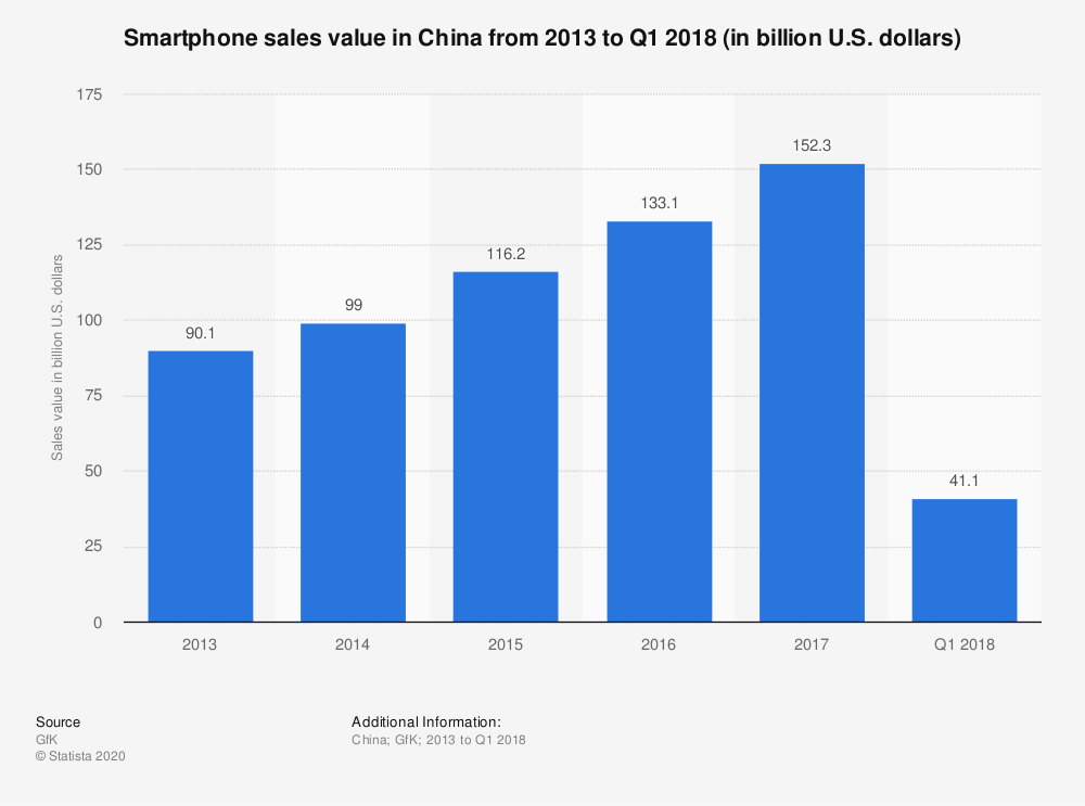 Statistic: Smartphone sales value in China from 2013 to Q1 2018 (in billion U.S. dollars) | Statista