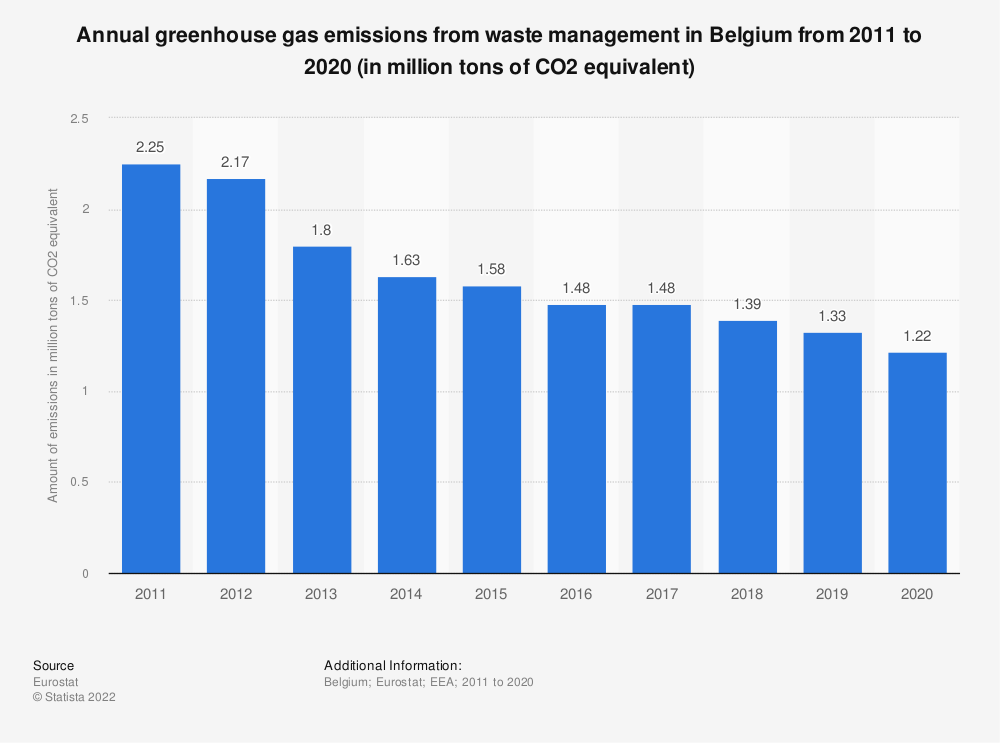 Statistic: Annual greenhouse gas emissions from waste management in Belgium from 2008 to 2017 (in million tons of CO2 equivalent)  | Statista