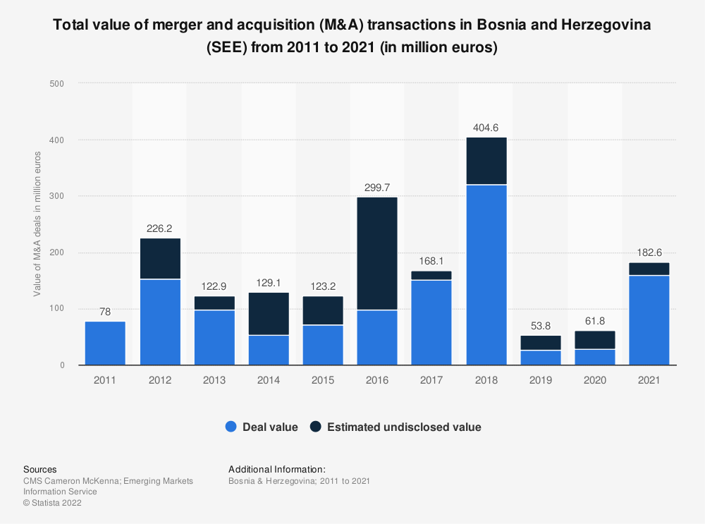 Statistic: Total value of merger and acquisition (M&A) transactions in Bosnia and Herzegovina (SEE) from 2012 to 2018 (in million euros) | Statista