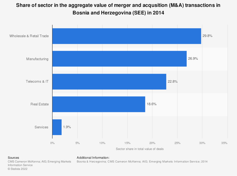 Statistic: Share of sector in the aggregate value of merger and acqusition (M&A) transactions in Bosnia and Herzegovina (SEE) in 2014 | Statista